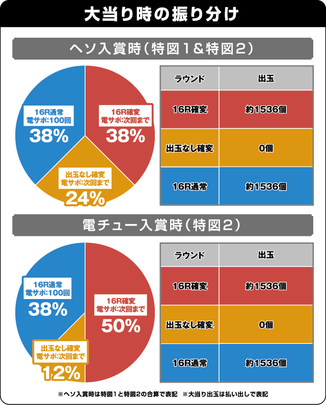 ぱちんこ 冬のソナタ Rememberの振り分け表