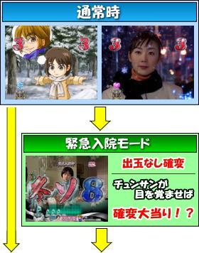 ぱちんこ 冬のソナタ Rememberのゲームフロー