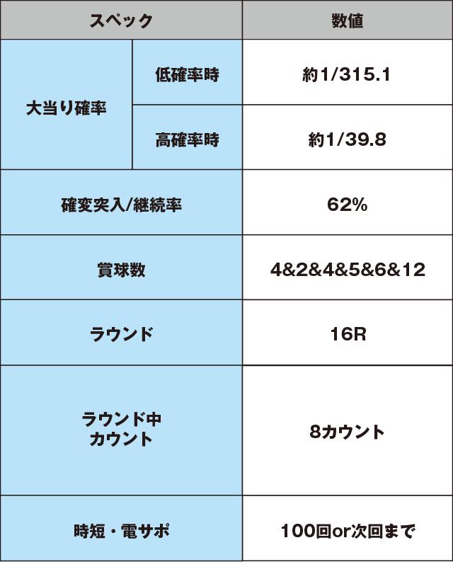 ぱちんこ 冬のソナタ Rememberのスペック表