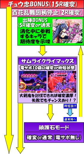 CR百花繚乱サムライブライドのゲームフロー