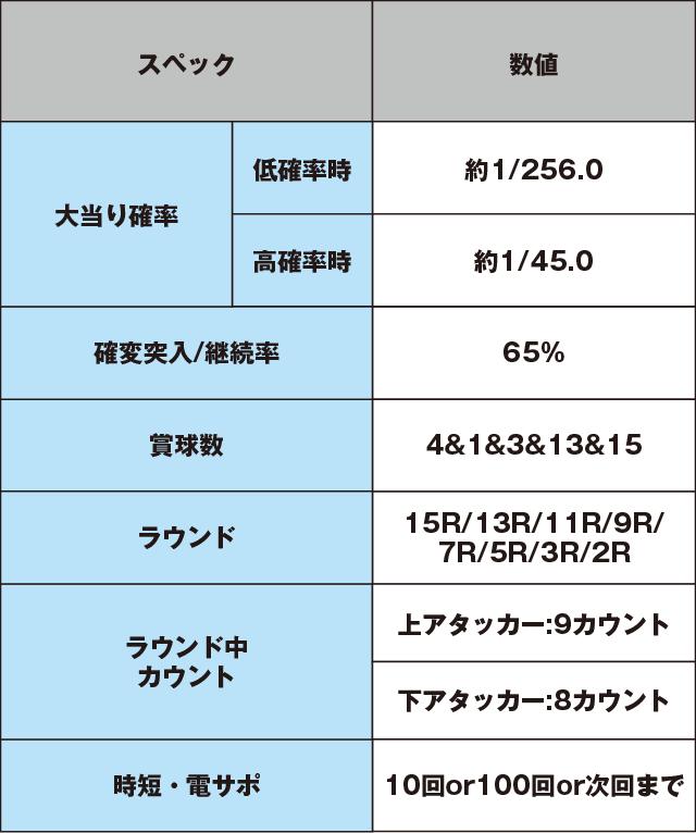 CR百花繚乱サムライブライドのスペック表