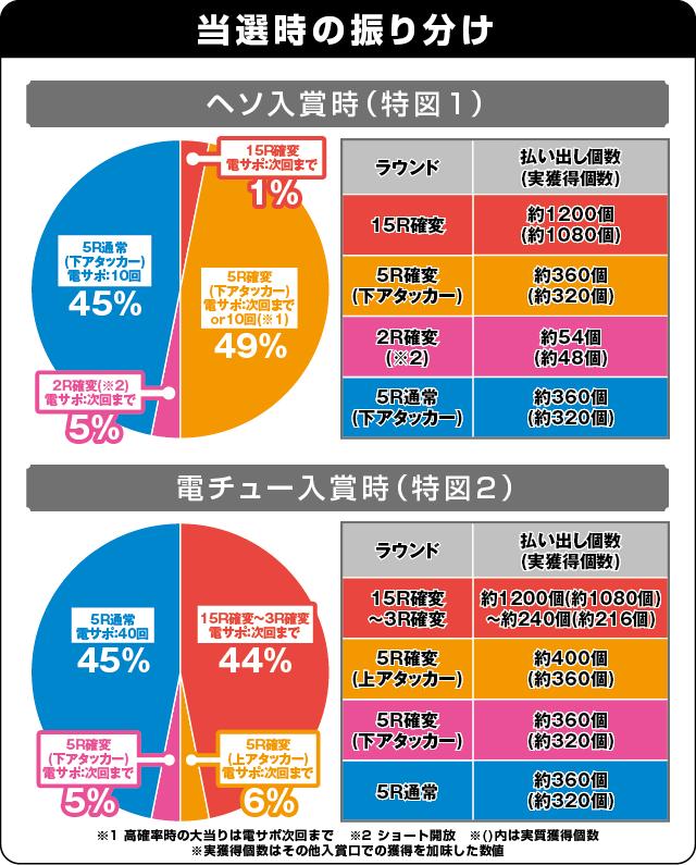 CR百花繚乱サムライブライド 99ver.の振り分け表