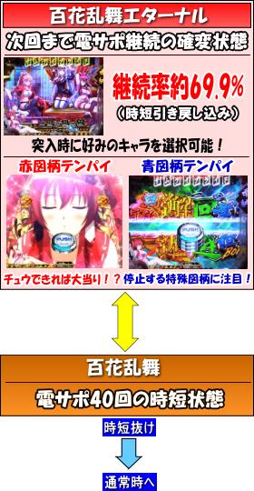 CR百花繚乱サムライブライド 99ver.のゲームフロー