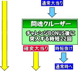 CRアントニオ猪木 打てばわかるさ! ありがとぉー!!! 123ver.のゲームフロー
