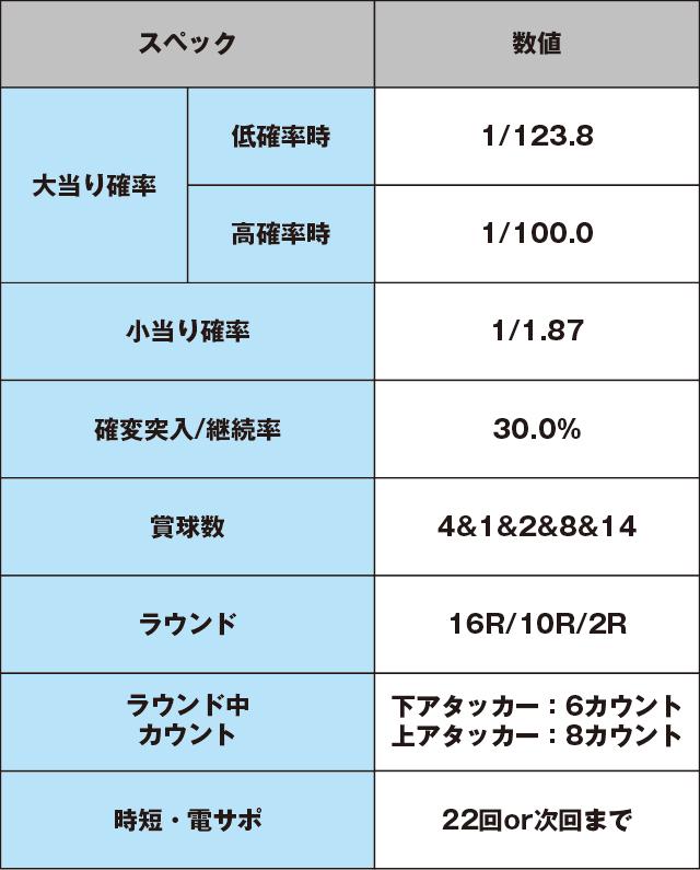CRアントニオ猪木 打てばわかるさ! ありがとぉー!!! 123ver.のスペック表