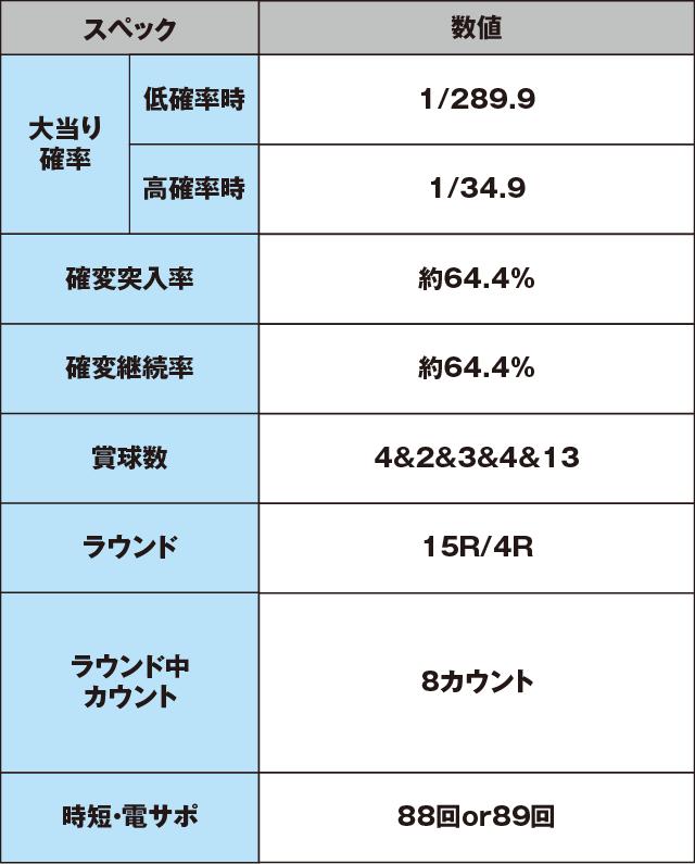 CRJ‐RUSH4 HSJのスペック表