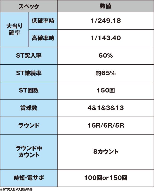 CRジューシーハニー2のスペック表