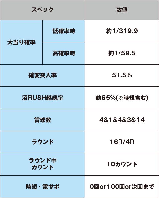 パチンコCR弾球黙示録カイジ沼3 利根川Ver.のスペック表