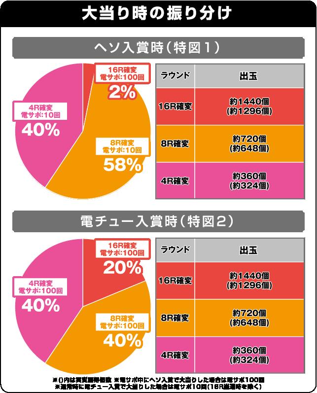 CRコマコマ倶楽部@エイジセレクトの振り分け表