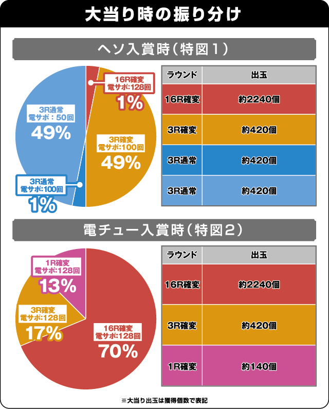 CR黄門ちゃま~神盛JUDGEMENT~の振り分け表
