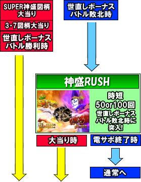 CR黄門ちゃま~神盛JUDGEMENT~のゲームフロー