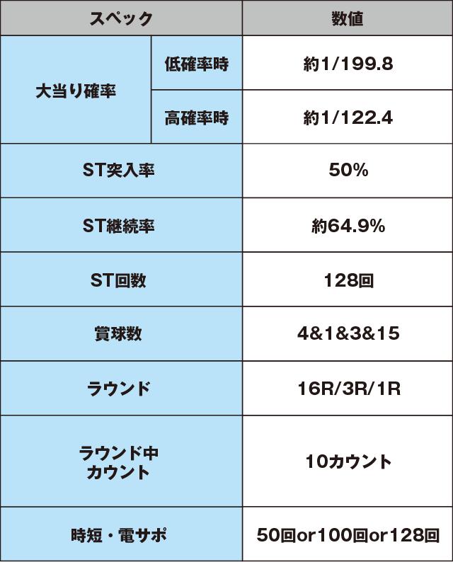 CR黄門ちゃま~神盛JUDGEMENT~のスペック表