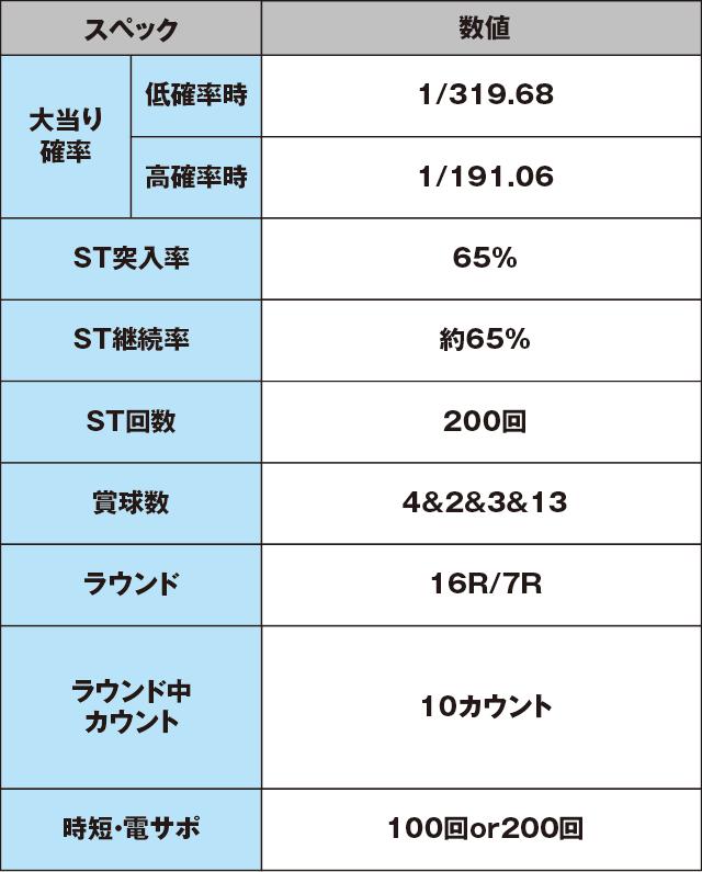 CR巨人の星~栄光の軌跡~のスペック表