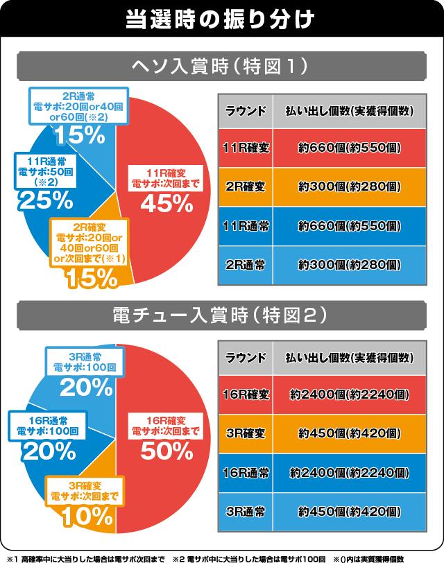 CRルパン三世10~LAST GOLD~の振り分け表