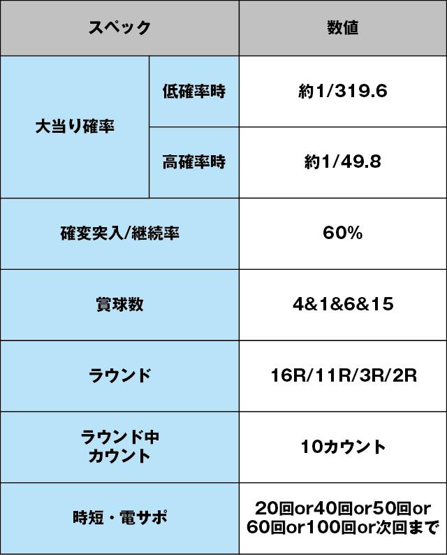 CRルパン三世10~LAST GOLD~のスペック表