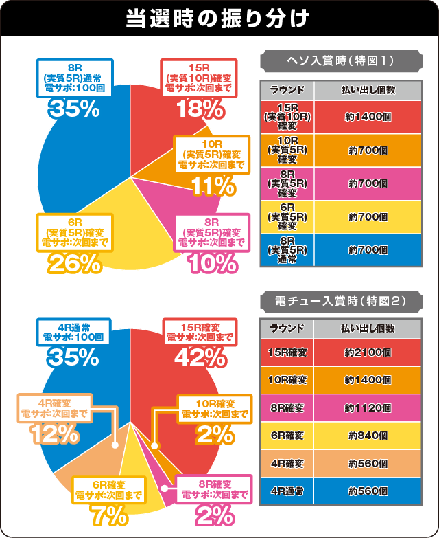 CRルパン三世~Lupin The End~の振り分け表