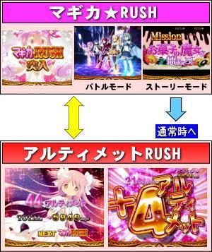 ぱちんこ 魔法少女まどか☆マギカのゲームフロー