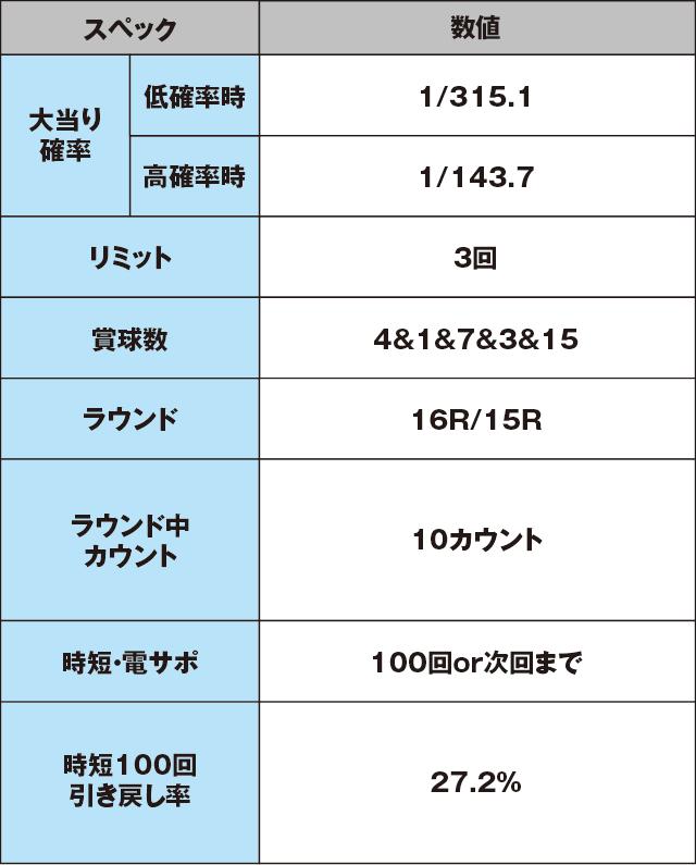 CRマッハGoGoGo GP7000のスペック表