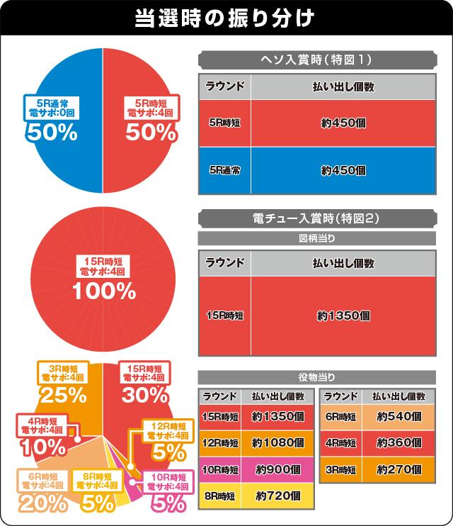CR麻雀物語 役満乱舞のドラム大戦の振り分け表
