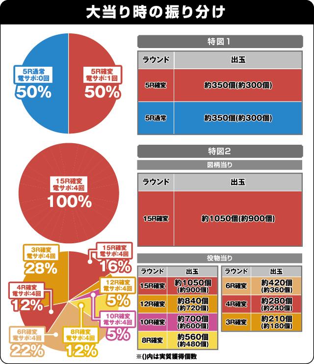 CR麻雀物語〜役満乱舞のドラム大戦〜 99ver.の振り分け表