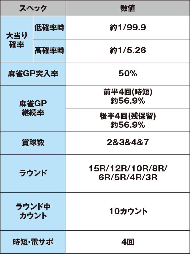 CR麻雀物語〜役満乱舞のドラム大戦〜 99ver.のスペック表