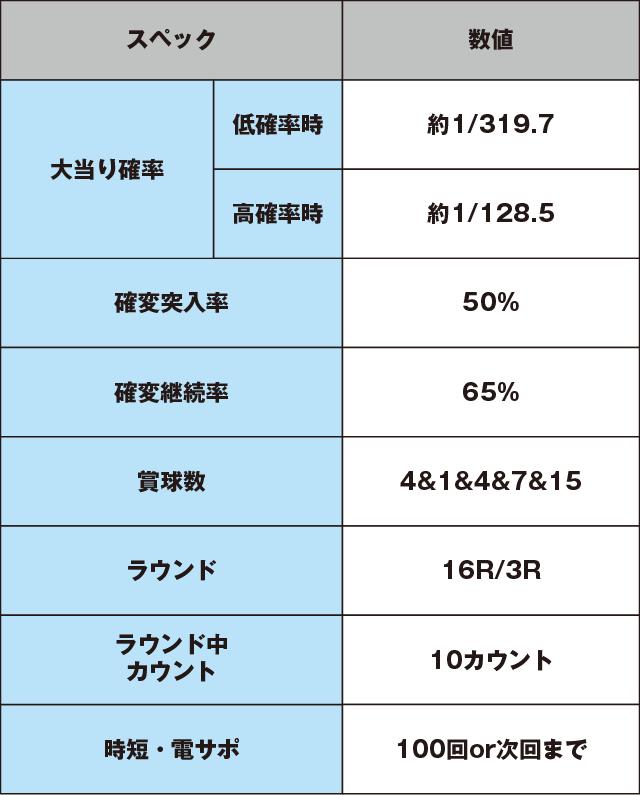 フィーバーマクロスフロンティア3のスペック表