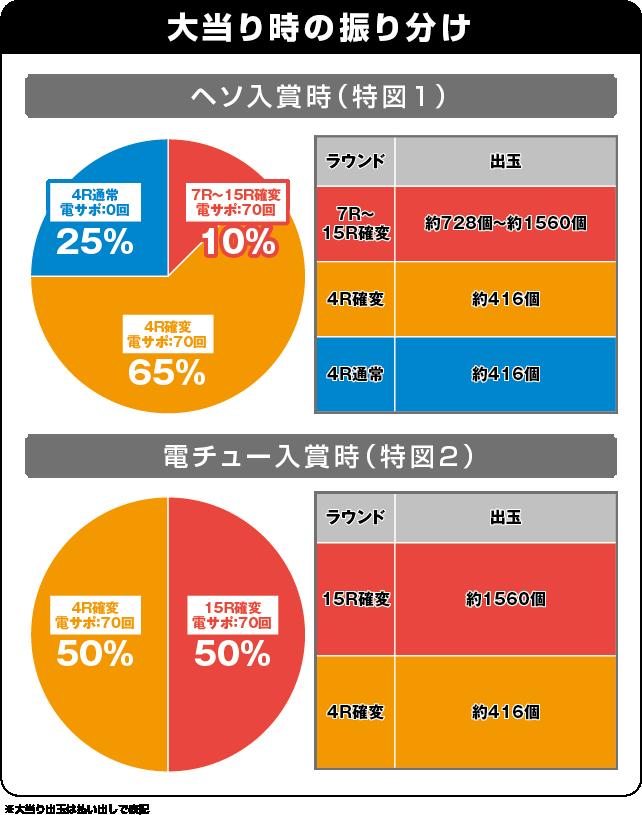 ぱちんこ 水戸黄門Ⅲの振り分け表