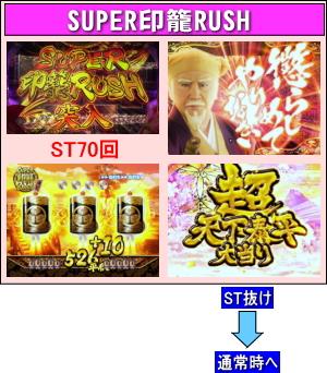 ぱちんこ 水戸黄門Ⅲのゲームフロー