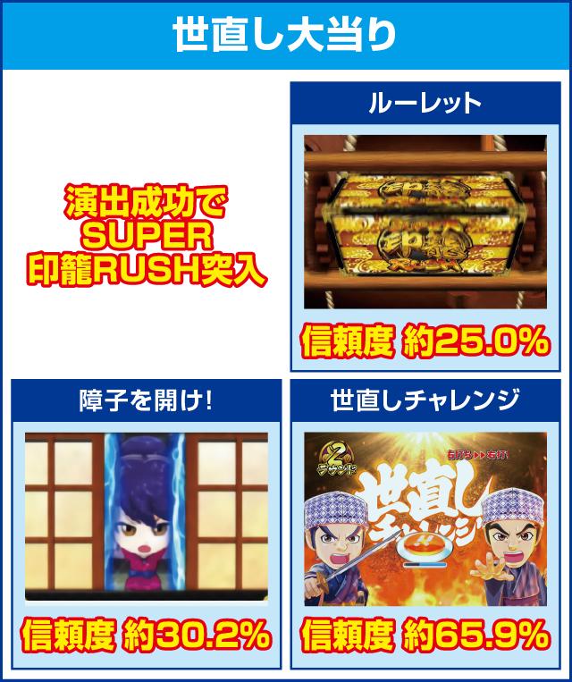 ぱちんこ 水戸黄門Ⅲのピックアップポイント