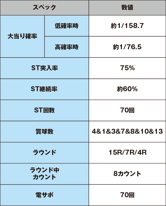 ぱちんこ 水戸黄門Ⅲのスペック表