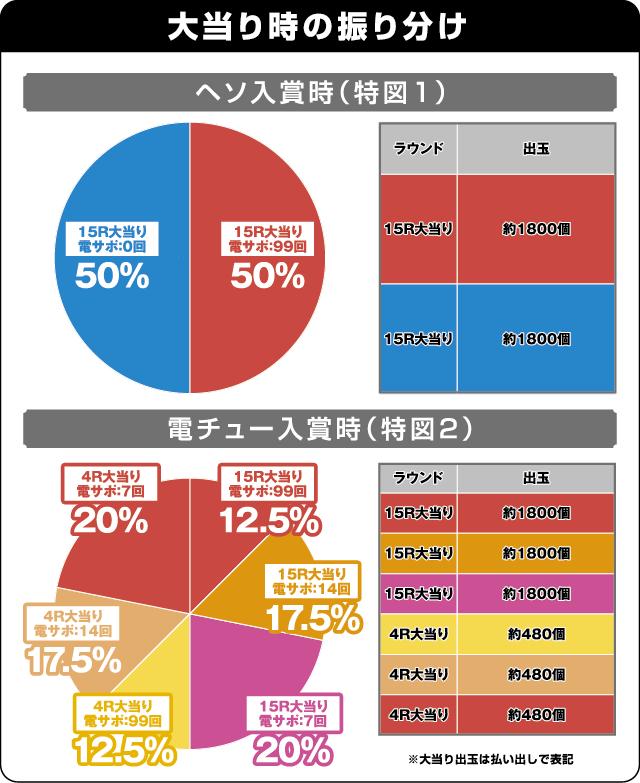 ぱちんこCR七つの大罪の振り分け表