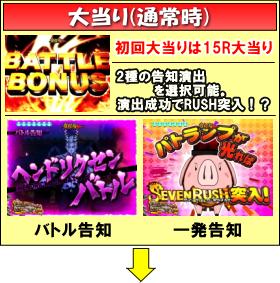 ぱちんこCR七つの大罪のゲームフロー