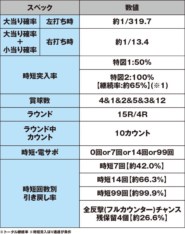 ぱちんこCR七つの大罪のスペック表