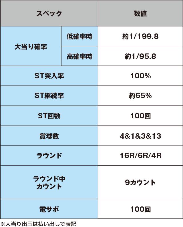 パチンコCR偽物語 199ver.のスペック表