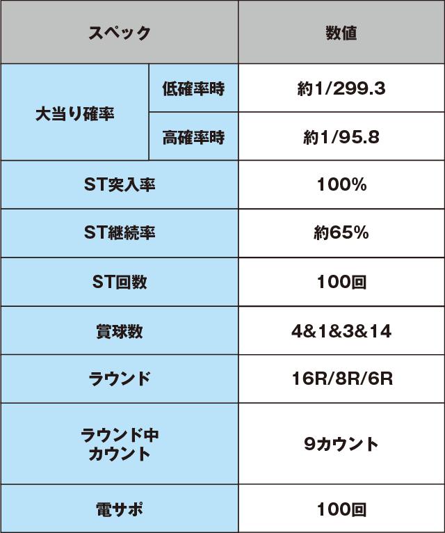 パチンコCR偽物語 299ver.のスペック表