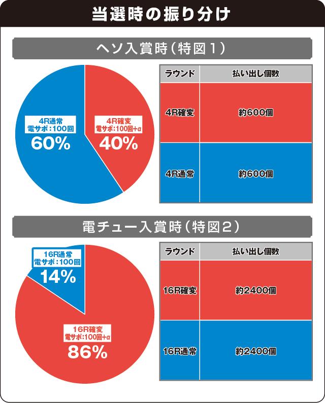 CR織田信奈の野望Ⅱの振り分け表