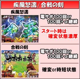 CR織田信奈の野望Ⅱのゲームフロー