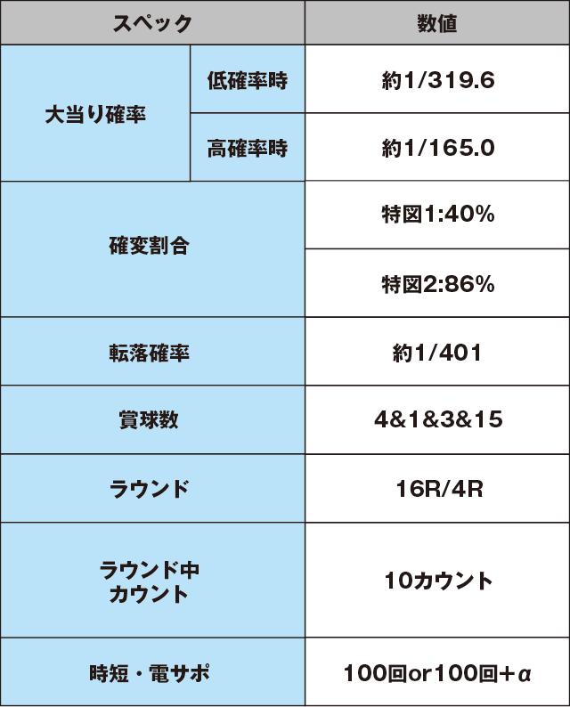 CR織田信奈の野望Ⅱのスペック表