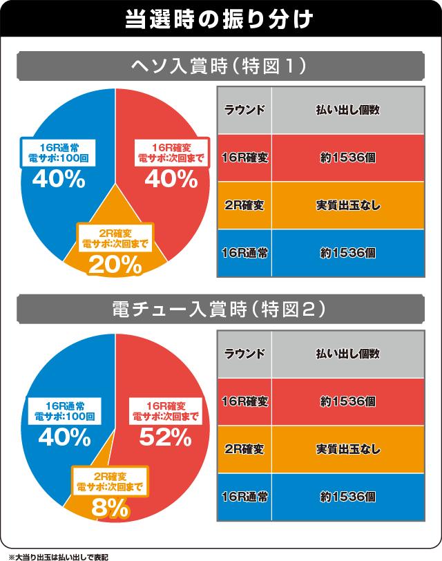 CRスーパー海物語IN沖縄4の振り分け表