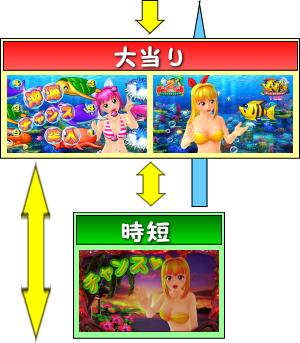 CRスーパー海物語IN沖縄4MTCのゲームフロー
