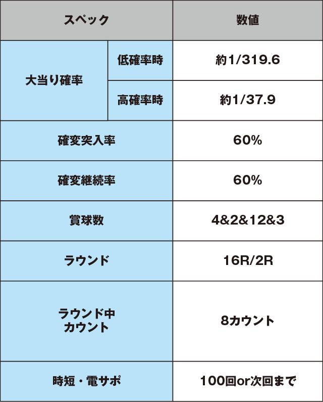 CRスーパー海物語IN沖縄4MTCのスペック表