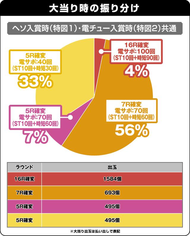 CR大海物語4Withアグネス・ラム 遊デジ119ver.の振り分け表