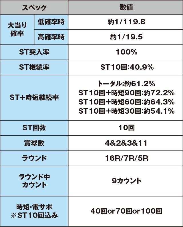 CR大海物語4Withアグネス・ラム 遊デジ119ver.のスペック表