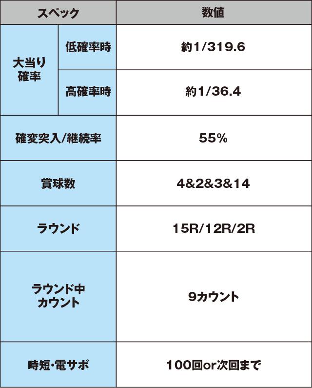 CR大海物語4のスペック表