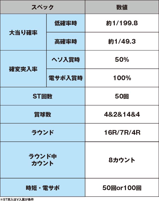 CR大海物語4 BLACKのスペック表