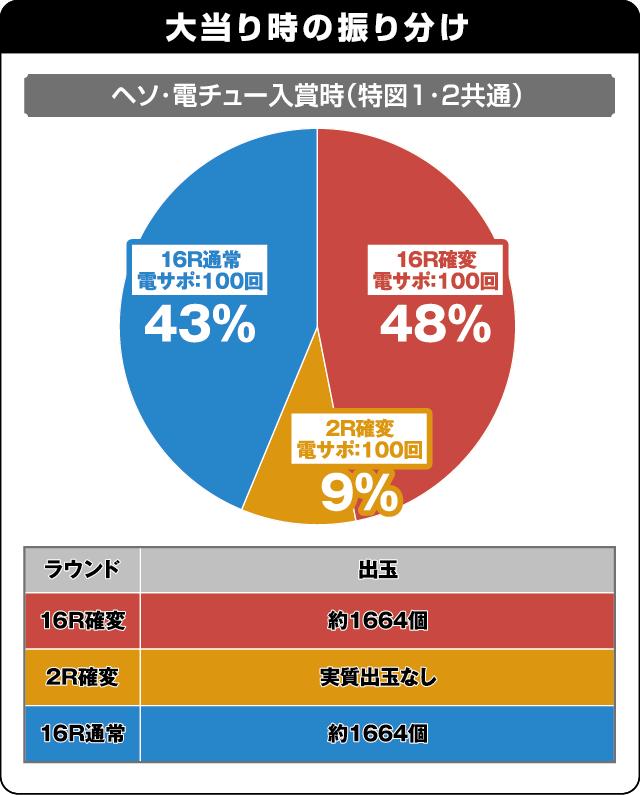 CR大海物語スペシャルMTE15の振り分け表
