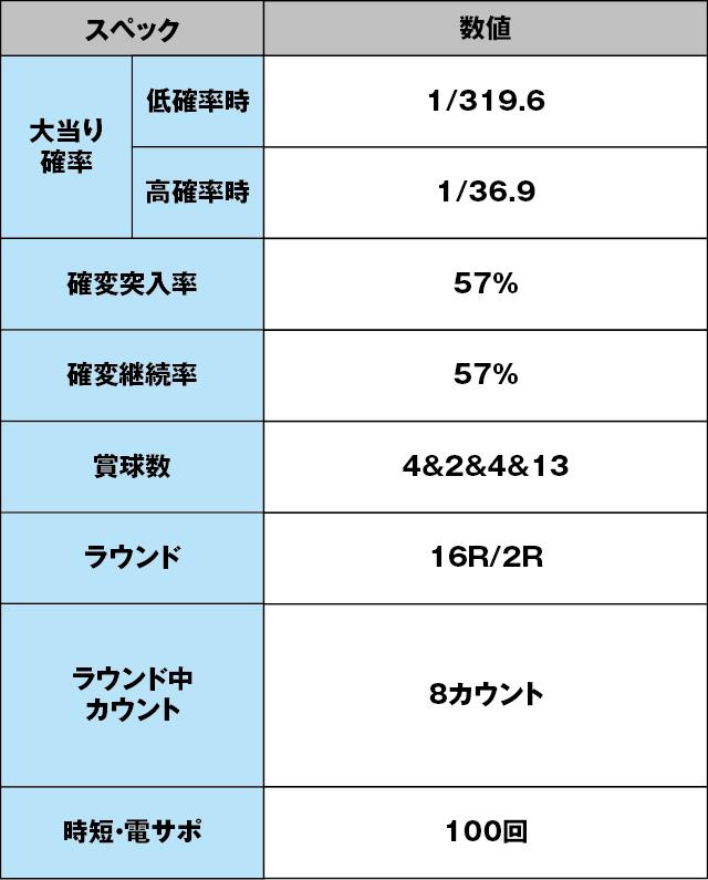 CR大海物語スペシャルMTE15のスペック表