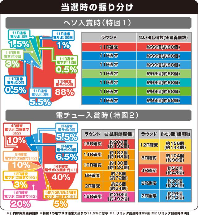 ぱちんこCRおしおきくのいち忍法帳 28Ver.の振り分け表