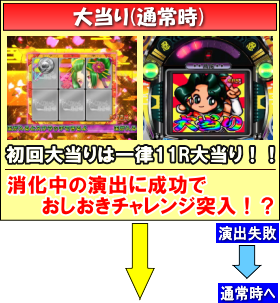 ぱちんこCRおしおきくのいち忍法帳 28Ver.のゲームフロー