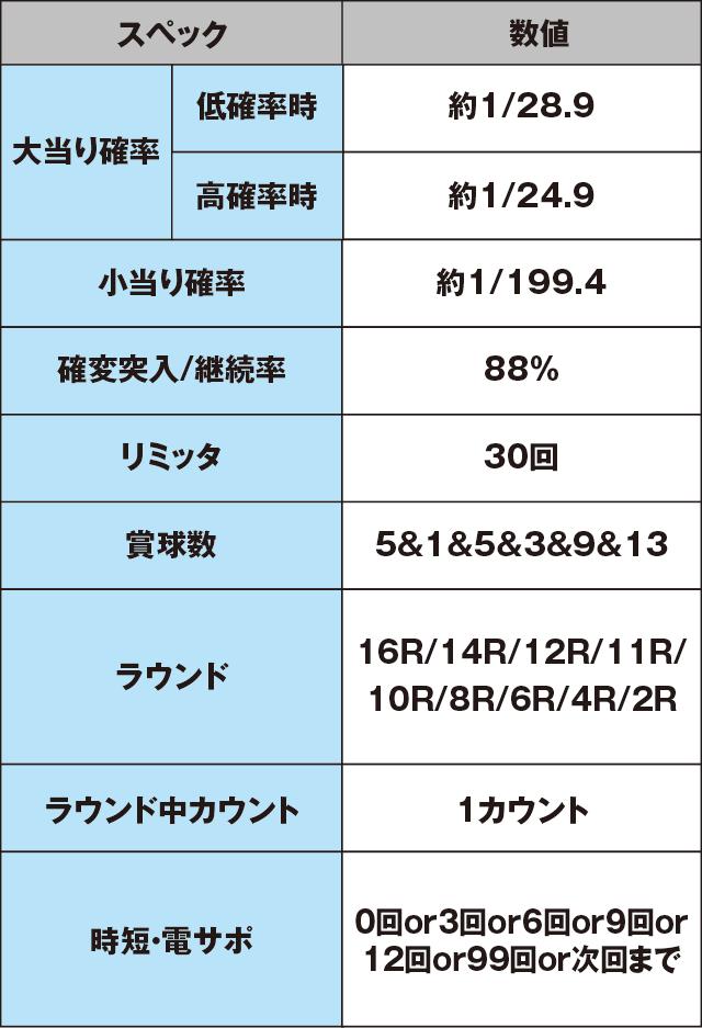 ぱちんこCRおしおきくのいち忍法帳 28Ver.のスペック表